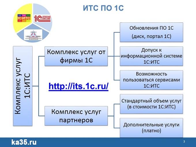 00 1С Единый семинар Сервисы 1С и партнеров