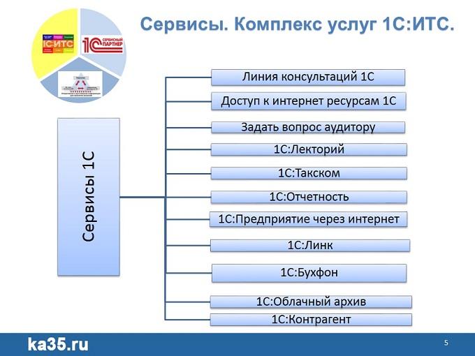 00 1С Единый семинар 1С Сервисы
