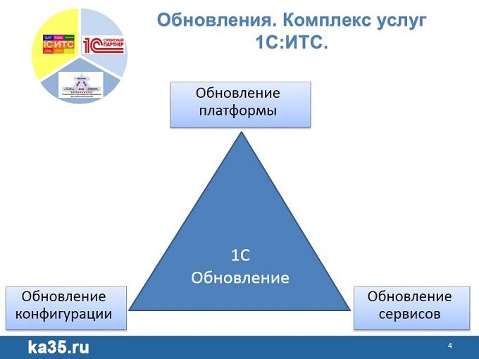 04 1С Единый семинар Обновление ПО