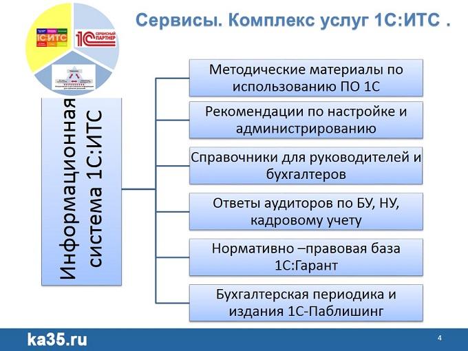 05 1С Единый семинар Информационная система в 1С ИТС